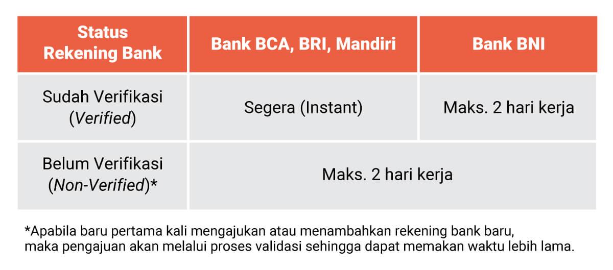 Jangka waktu dana pinjaman Shopee Pinjam dikirim ke rekening bank